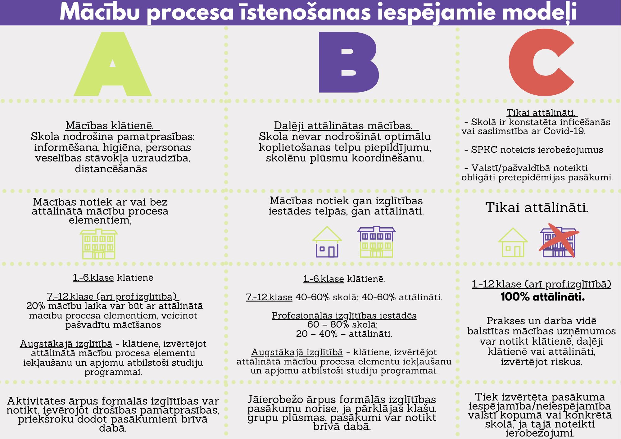 Mācību_procesa_īstenošanas_iespējamie_modeļi_-_ABC_5_5