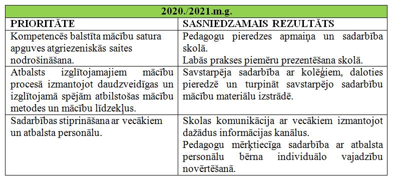 Prioritates 2020/2021