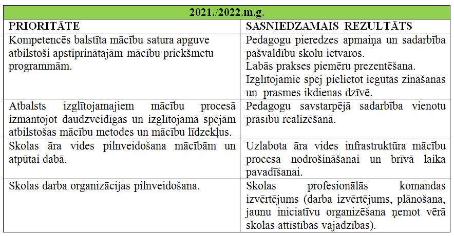 Prioritātes 2021./2022. mācību gadam